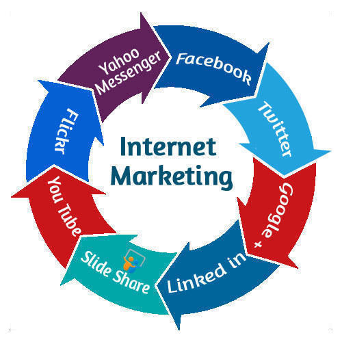 A Plethora of Internet Marketing Tips to Know